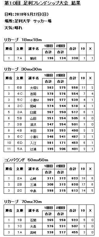 10回フレンドシップ大会成績.JPG