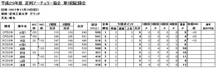 第5回記録会.JPG